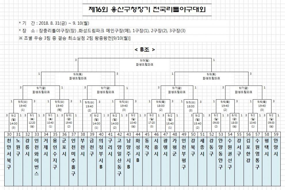 용산구청장기 대진표2.JPG