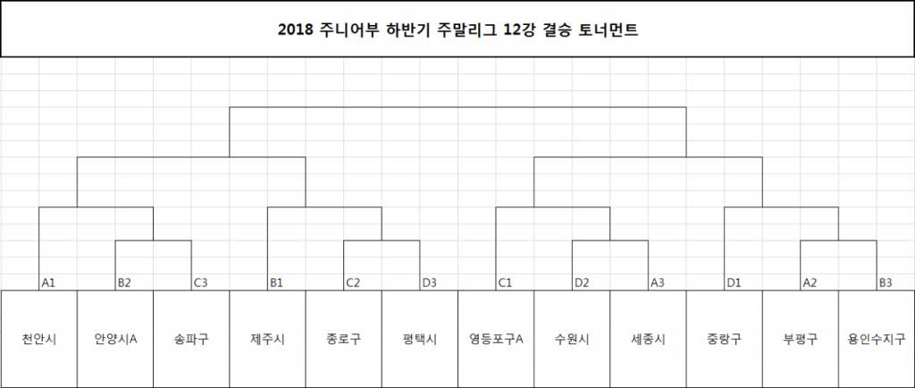 12강 결승 토너먼트.PNG