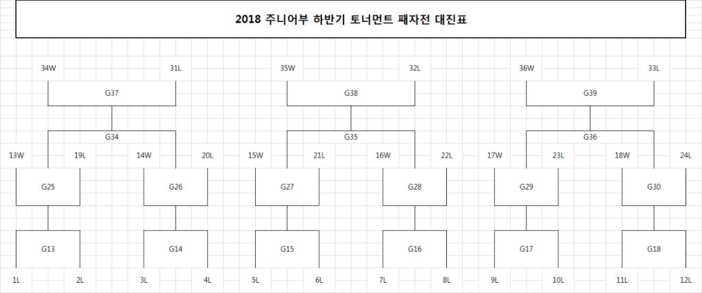 2018 주니어부 하반기 토너먼트 패자전 대진표.PNG