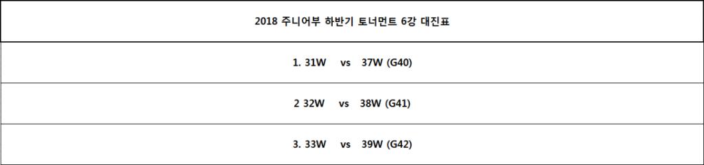 2018 주니어부 하반기 토너먼트 6강 대진표.PNG