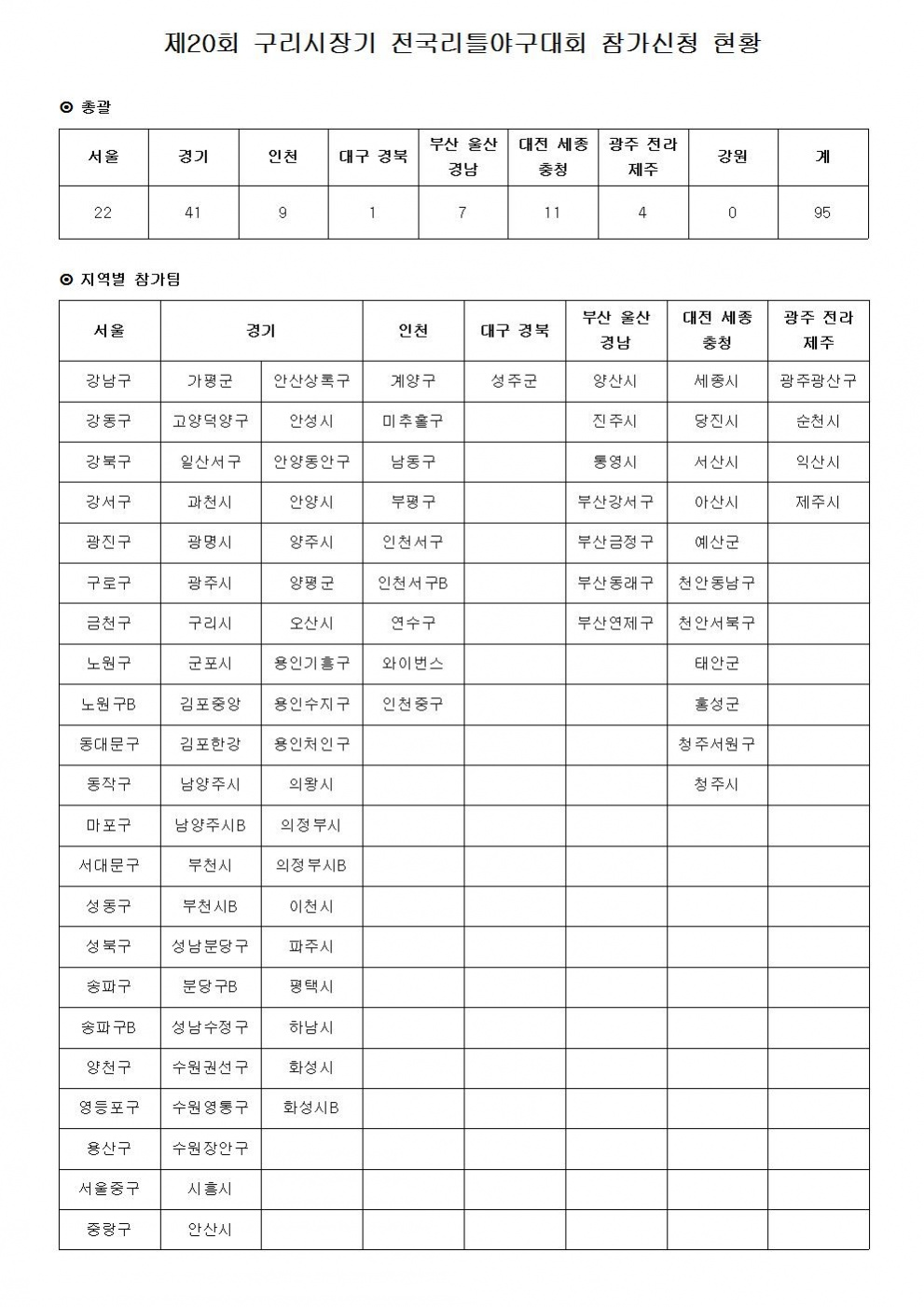 제20회 구리시장기 참가신청 현황001.jpg